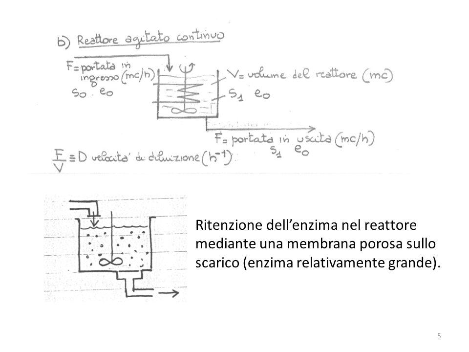 Ritenzione dellenzima nel reattore mediante una membrana porosa sullo scarico (enzima relativamente grande). 5