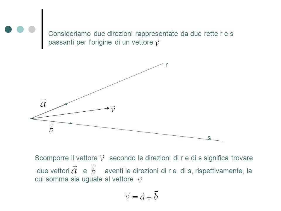 Per trovare i due i due vettori componenti e è sufficiente proiettare su r parallelamente alla direzione di s e proiettare su s parallelamente alla direzione di r r s
