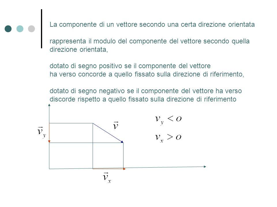 Rappresentazione cartesiana di un vettore Di particolare utilità è la scomposizione dei vettori secondo due direzioni ortogonali I moduli dei vettori componenti si chiamano componenti cartesiane x y v x e v y sono le componenti cartesiane