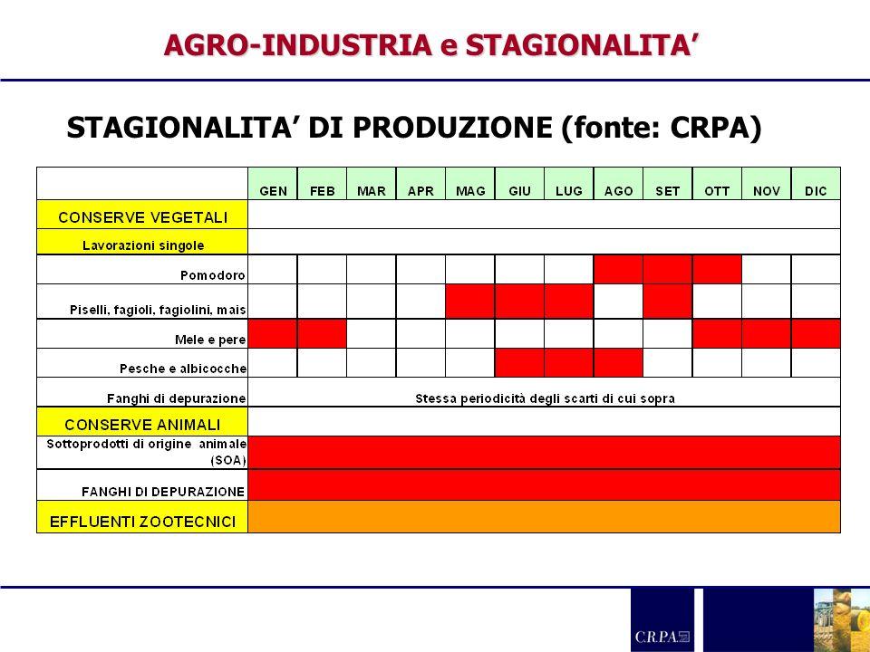 AGRO-INDUSTRIA e STAGIONALITA STAGIONALITA DI PRODUZIONE (fonte: CRPA)