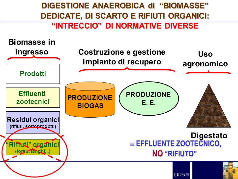 DIGESTIONE ANAEROBICA di BIOMASSE DEDICATE, DI SCARTO E RIFIUTI ORGANICI: INTRECCIO DI NORMATIVE DIVERSE Prodotti Effluenti zootecnici Residui organic