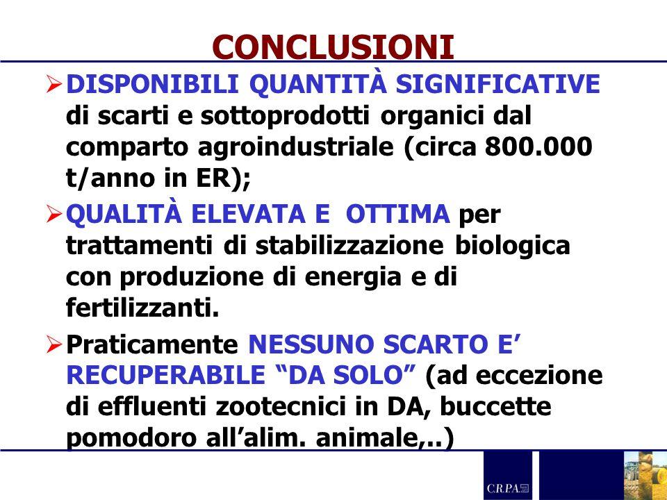 CONCLUSIONI DISPONIBILI QUANTITÀ SIGNIFICATIVE di scarti e sottoprodotti organici dal comparto agroindustriale (circa 800.000 t/anno in ER); QUALITÀ E