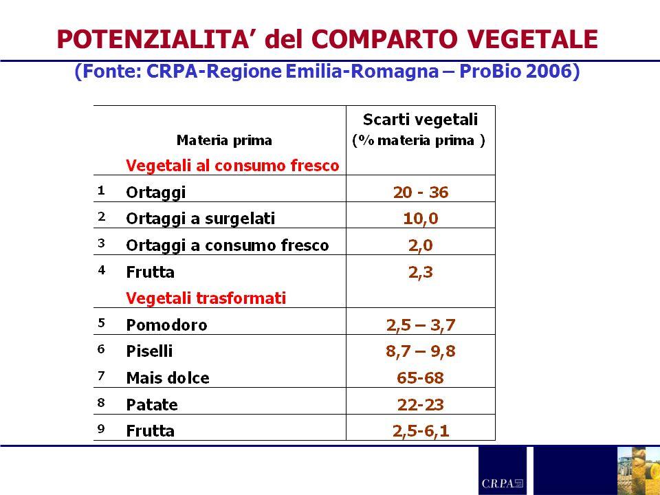 POTENZIALITA del COMPARTO VEGETALE (Fonte: CRPA-Regione Emilia-Romagna – ProBio 2006)