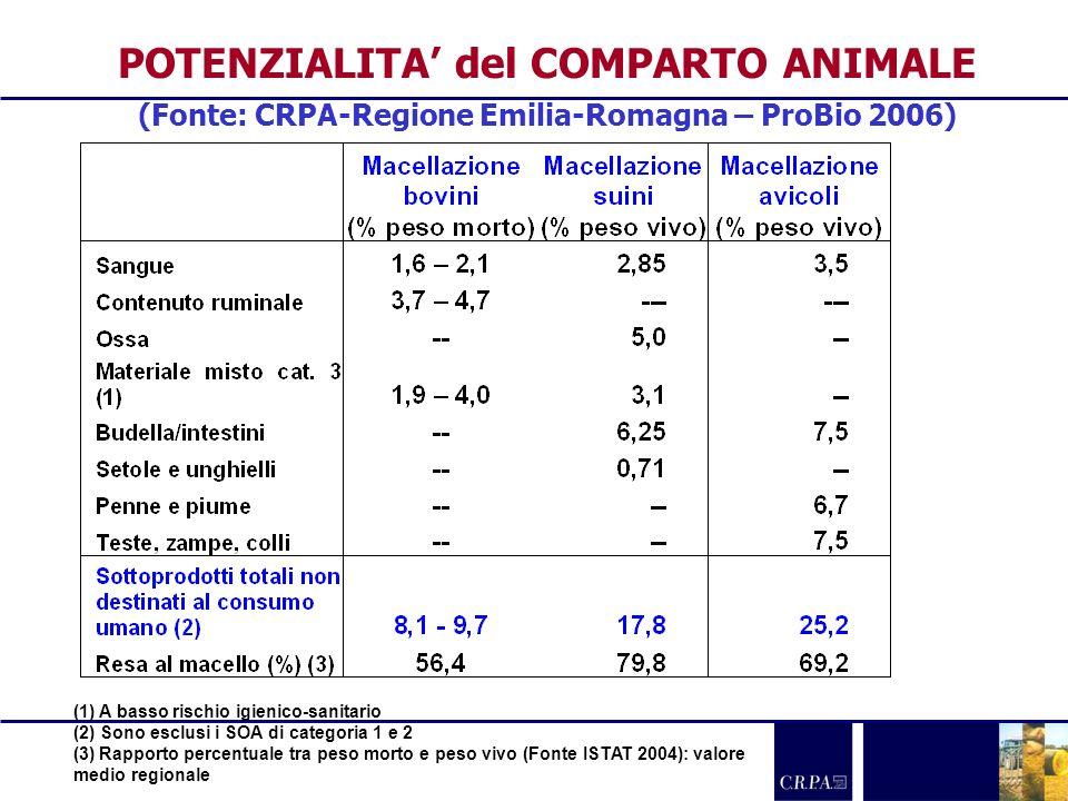 POTENZIALITA del COMPARTO ANIMALE (Fonte: CRPA-Regione Emilia-Romagna – ProBio 2006) (1) A basso rischio igienico-sanitario (2) Sono esclusi i SOA di