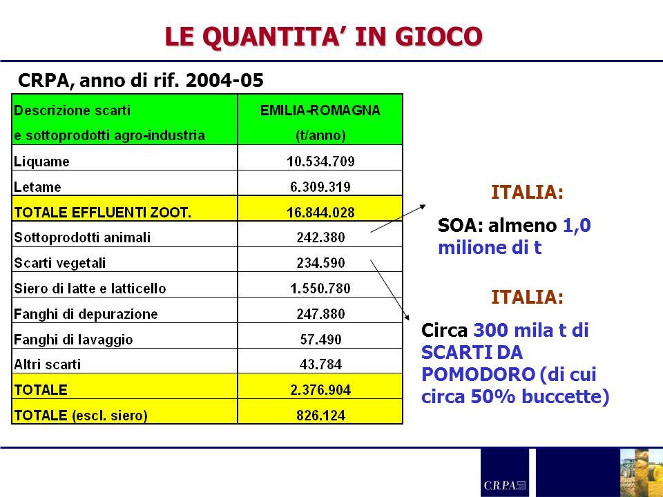 LE QUANTITA IN GIOCO ITALIA: SOA: almeno 1,0 milione di t ITALIA: Circa 300 mila t di SCARTI DA POMODORO (di cui circa 50% buccette) CRPA, anno di rif
