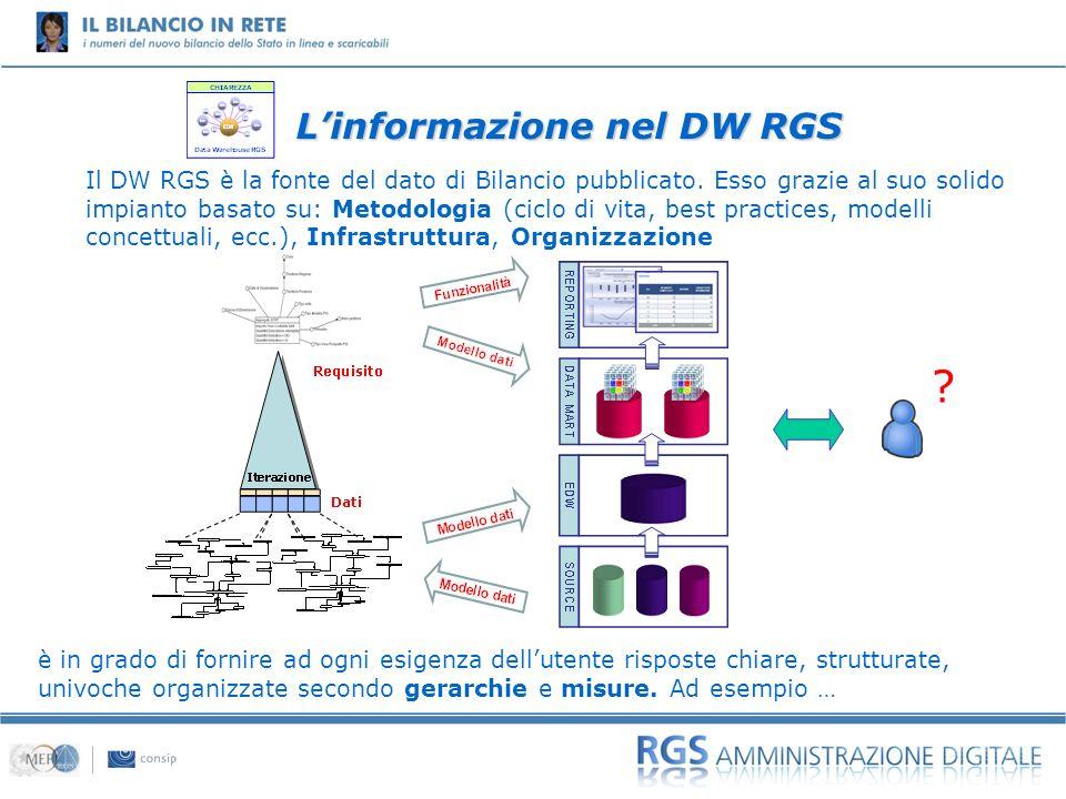 01 Il DW RGS è la fonte del dato di Bilancio pubblicato. Esso grazie al suo solido impianto basato su: Metodologia (ciclo di vita, best practices, mod
