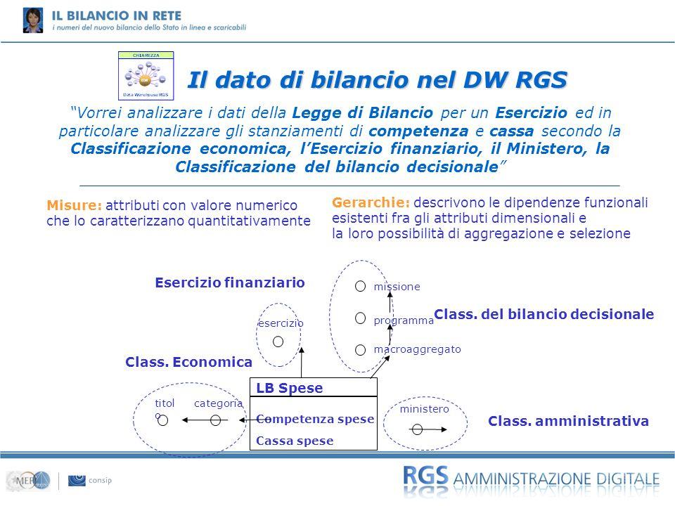 01 Vorrei analizzare i dati della Legge di Bilancio per un Esercizio ed in particolare analizzare gli stanziamenti di competenza e cassa secondo la Cl