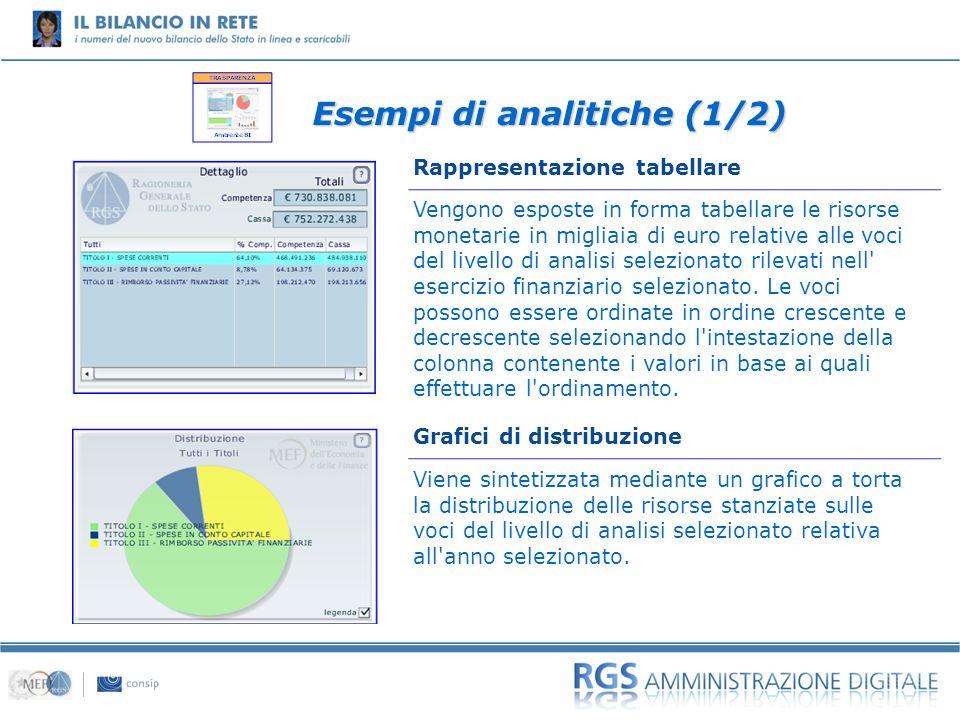 01 Vengono esposte in forma tabellare le risorse monetarie in migliaia di euro relative alle voci del livello di analisi selezionato rilevati nell' es