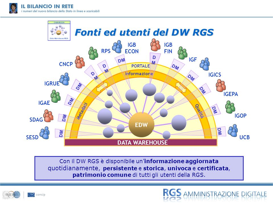 01 Con il DW RGS è disponibile uninformazione aggiornata quotidianamente, persistente e storica, univoca e certificata, patrimonio comune di tutti gli