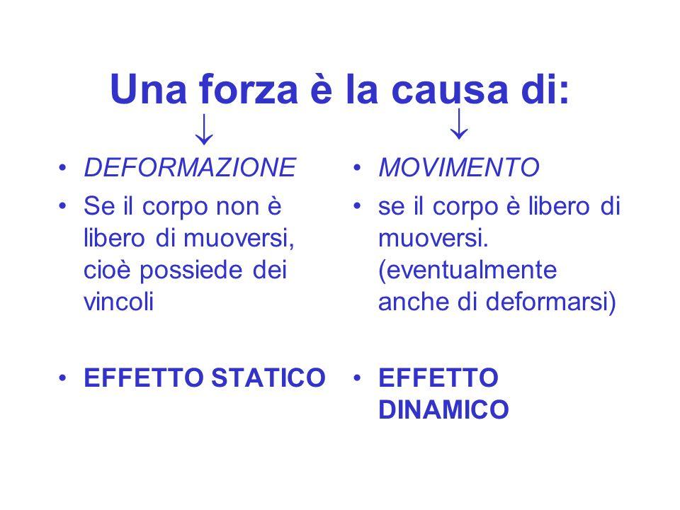 Una forza è la causa di: DEFORMAZIONE Se il corpo non è libero di muoversi, cioè possiede dei vincoli EFFETTO STATICO MOVIMENTO se il corpo è libero d
