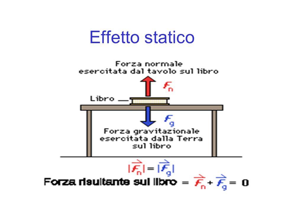 Effetto statico
