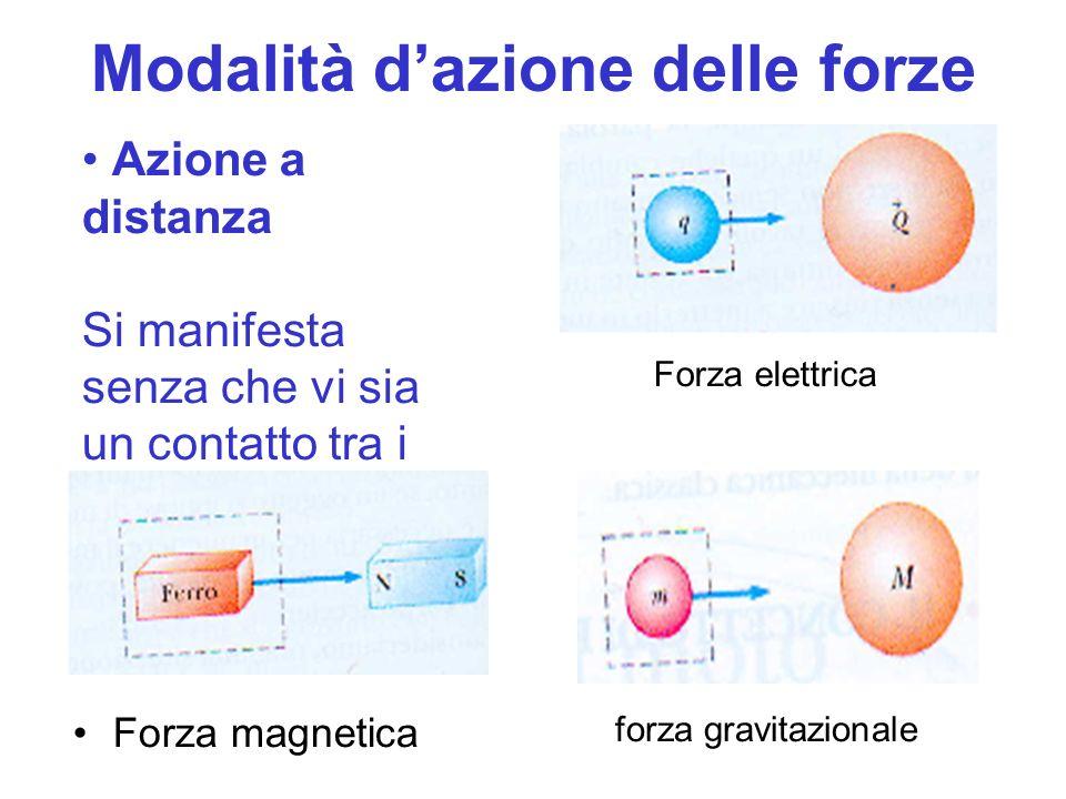 Modalità dazione delle forze Forza magnetica Azione a distanza Si manifesta senza che vi sia un contatto tra i corpi Forza elettrica forza gravitazionale