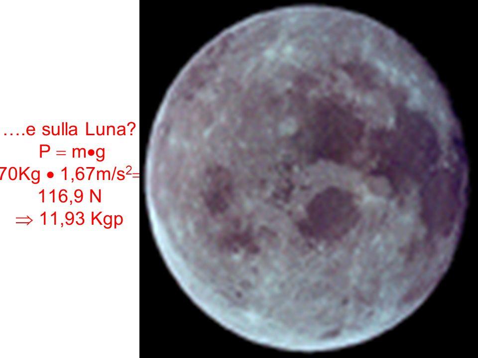 ….e sulla Luna? P m g 70Kg 1,67m/s 2 116,9 N 11,93 Kgp