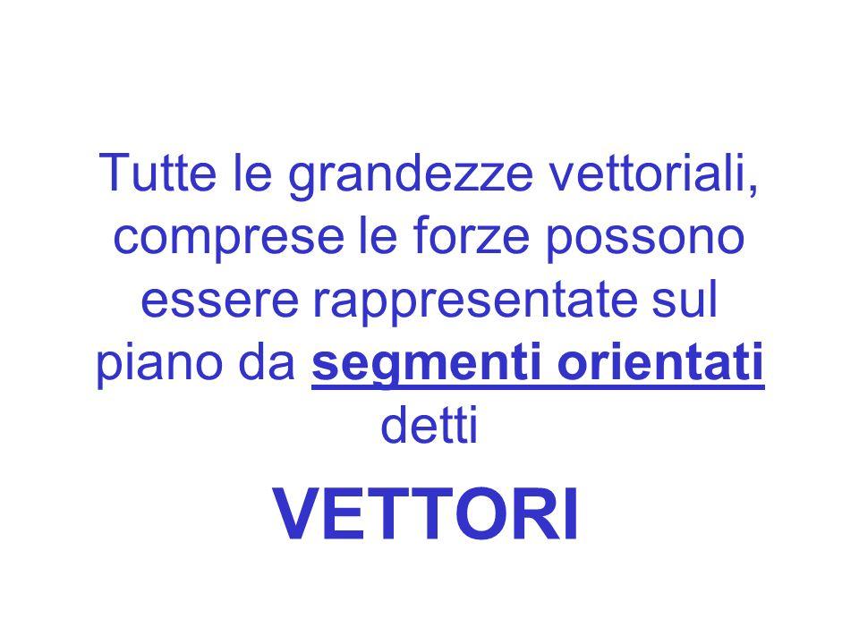 Tutte le grandezze vettoriali, comprese le forze possono essere rappresentate sul piano da segmenti orientati detti VETTORI