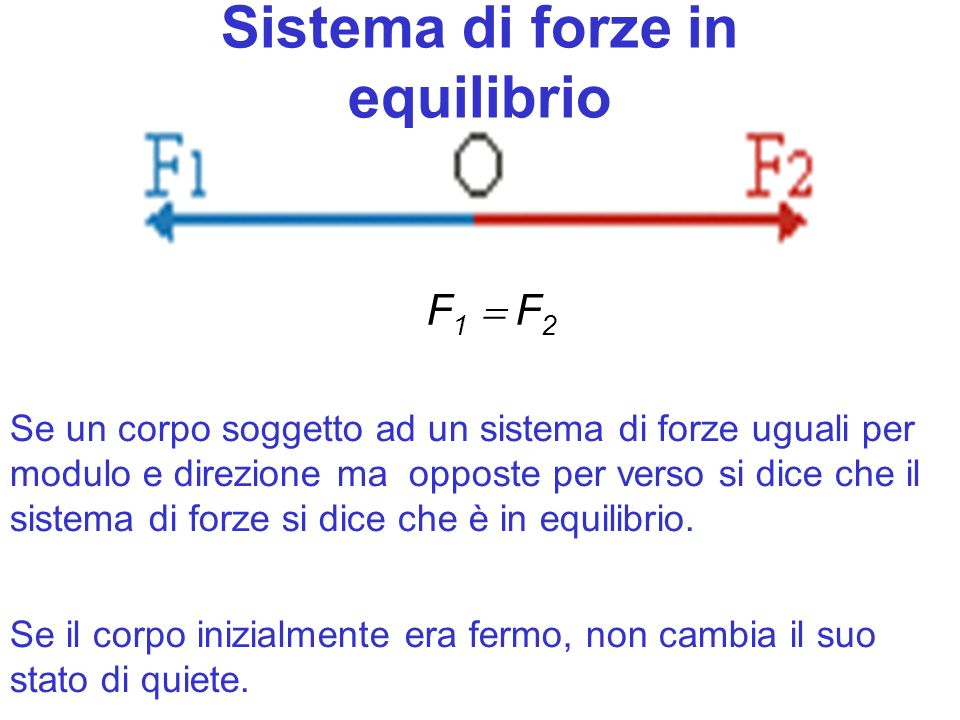 Sistema di forze in equilibrio F 1 F 2 Se un corpo soggetto ad un sistema di forze uguali per modulo e direzione ma opposte per verso si dice che il sistema di forze si dice che è in equilibrio.