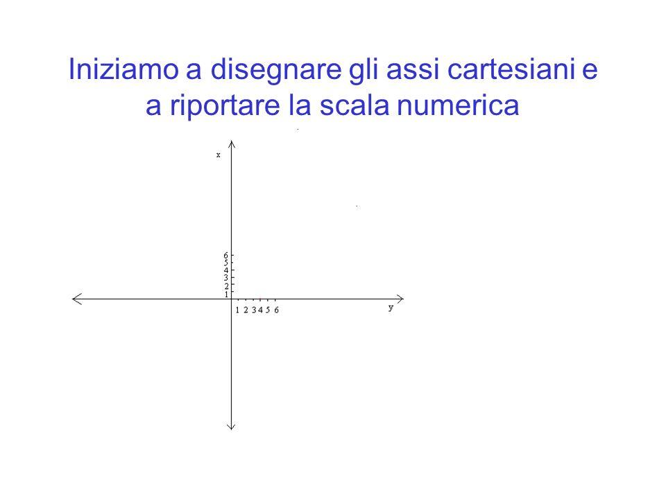 Iniziamo a disegnare gli assi cartesiani e a riportare la scala numerica