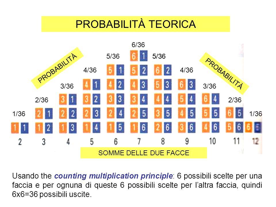 Usando the counting multiplication principle: 6 possibili scelte per una faccia e per ognuna di queste 6 possibili scelte per laltra faccia, quindi 6x6=36 possibili uscite.