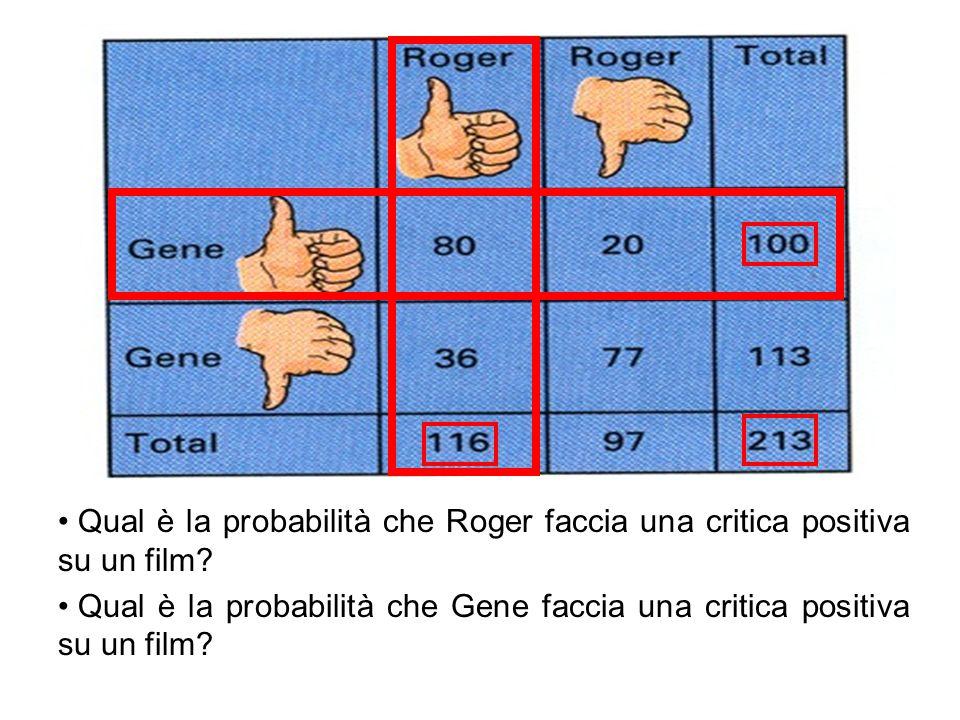 Qual è la probabilità che Roger faccia una critica positiva su un film? Qual è la probabilità che Gene faccia una critica positiva su un film?