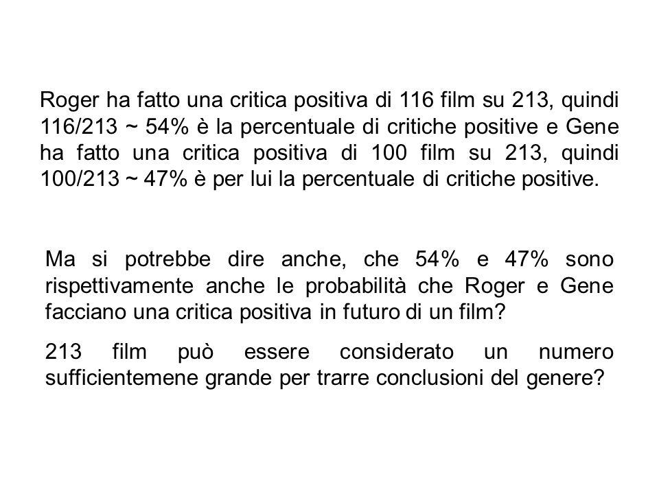 Roger ha fatto una critica positiva di 116 film su 213, quindi 116/213 ~ 54% è la percentuale di critiche positive e Gene ha fatto una critica positiv