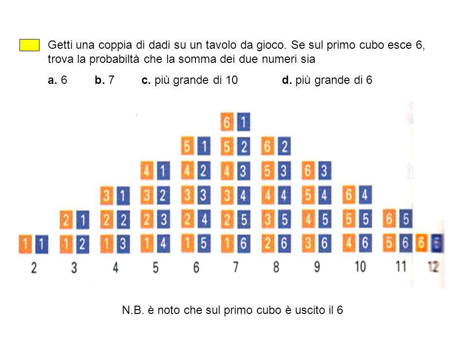 Getti una coppia di dadi su un tavolo da gioco. Se sul primo cubo esce 6, trova la probabiltà che la somma dei due numeri sia a. 6b. 7c. più grande di