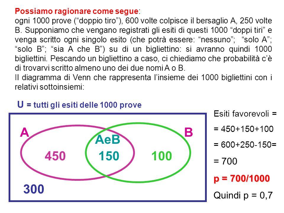Possiamo ragionare come segue: ogni 1000 prove (doppio tiro), 600 volte colpisce il bersaglio A, 250 volte B. Supponiamo che vengano registrati gli es