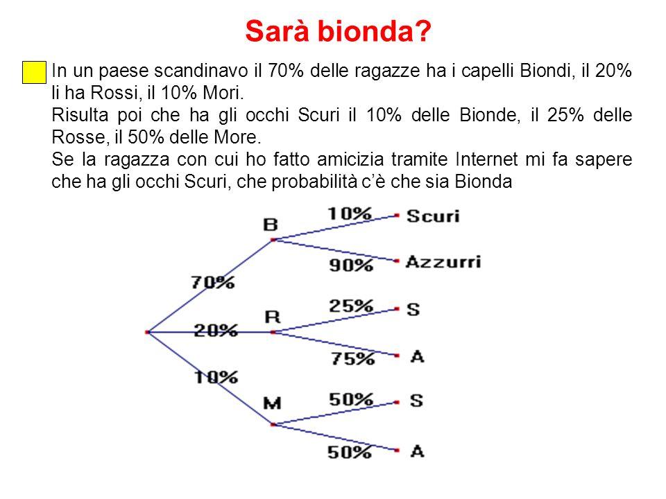 In un paese scandinavo il 70% delle ragazze ha i capelli Biondi, il 20% li ha Rossi, il 10% Mori. Risulta poi che ha gli occhi Scuri il 10% delle Bion