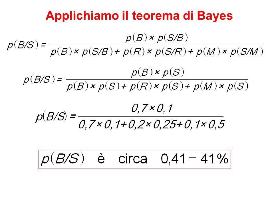 Applichiamo il teorema di Bayes