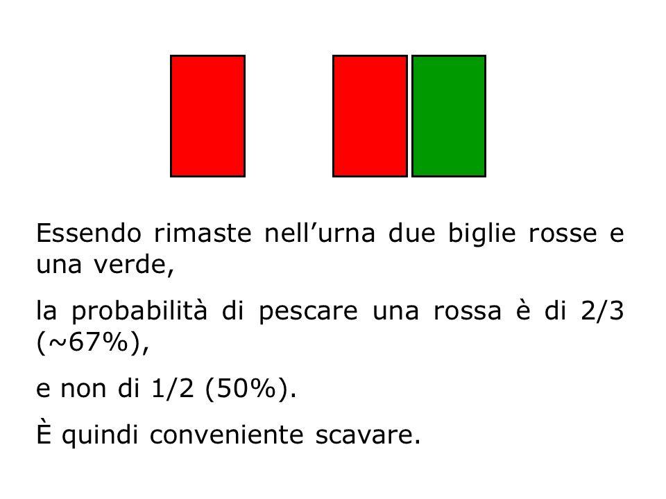 Essendo rimaste nellurna due biglie rosse e una verde, la probabilità di pescare una rossa è di 2/3 (~67%), e non di 1/2 (50%). È quindi conveniente s