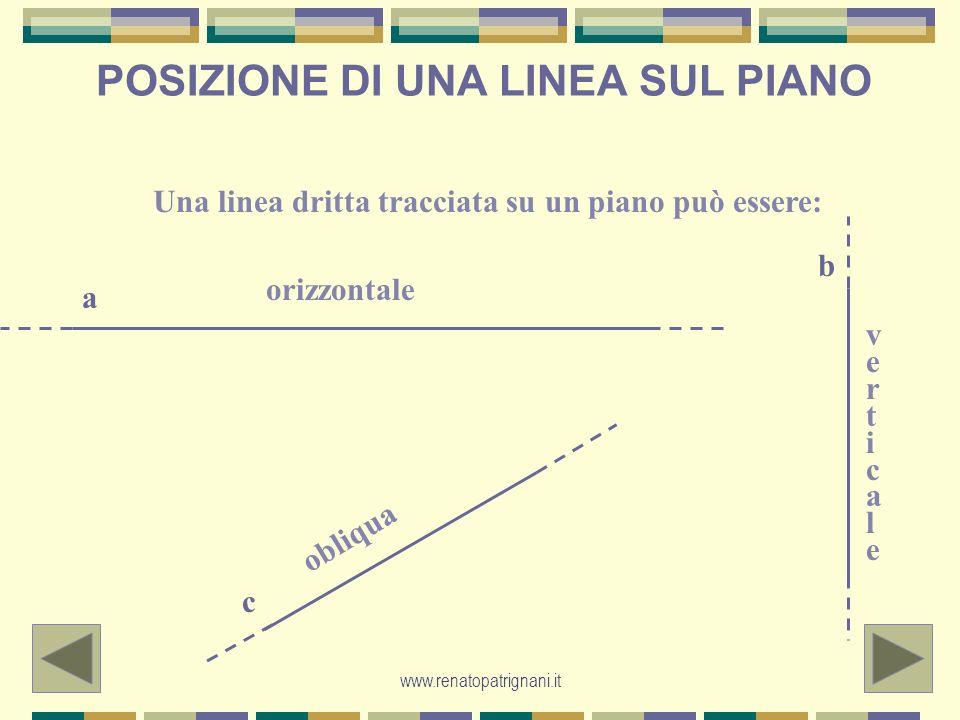 www.renatopatrignani.it POSIZIONE DI UNA LINEA SUL PIANO Una linea dritta tracciata su un piano può essere: orizzontale verticaleverticale o b l i q u