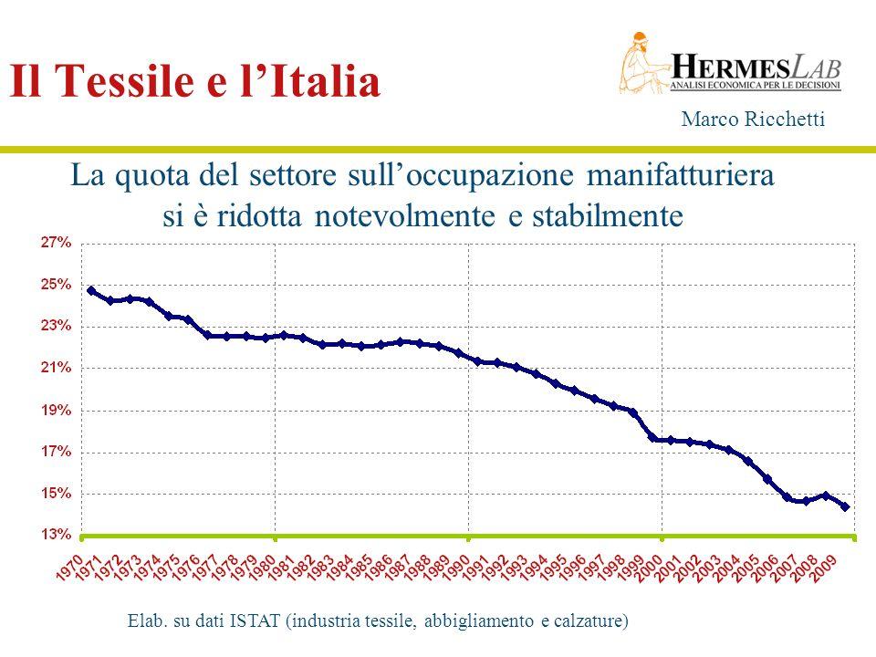 Marco Ricchetti Il Tessile e lItalia La quota del settore sulloccupazione manifatturiera si è ridotta notevolmente e stabilmente Elab. su dati ISTAT (