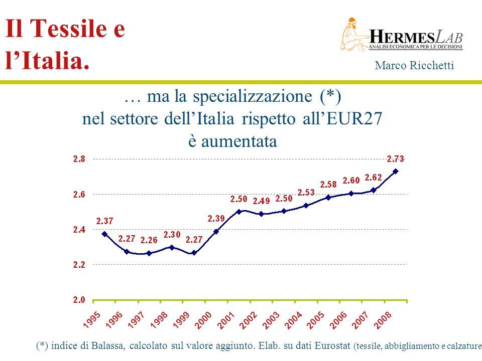 Marco Ricchetti Il Tessile e lItalia. … ma la specializzazione (*) nel settore dellItalia rispetto allEUR27 è aumentata (*) indice di Balassa, calcola