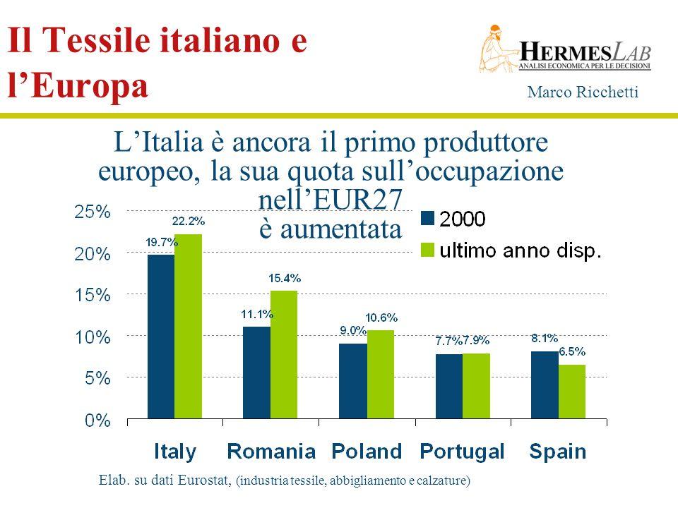 Marco Ricchetti Il Tessile italiano e lEuropa LItalia è ancora il primo produttore europeo, la sua quota sulloccupazione nellEUR27 è aumentata Elab. s