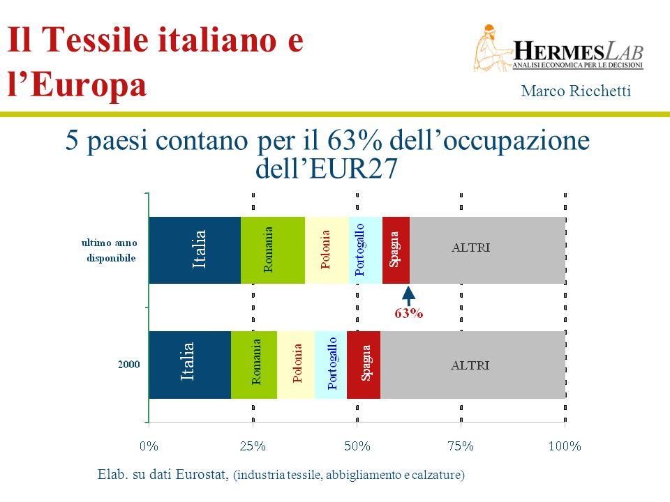 Marco Ricchetti Il Tessile italiano e lEuropa 5 paesi contano per il 63% delloccupazione dellEUR27 Elab. su dati Eurostat, (industria tessile, abbigli