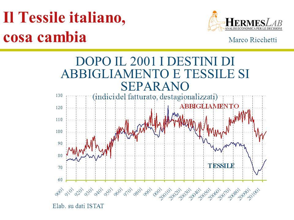 Marco Ricchetti Il Tessile italiano, cosa cambia DOPO IL 2001 I DESTINI DI ABBIGLIAMENTO E TESSILE SI SEPARANO (indici del fatturato, destagionalizzat
