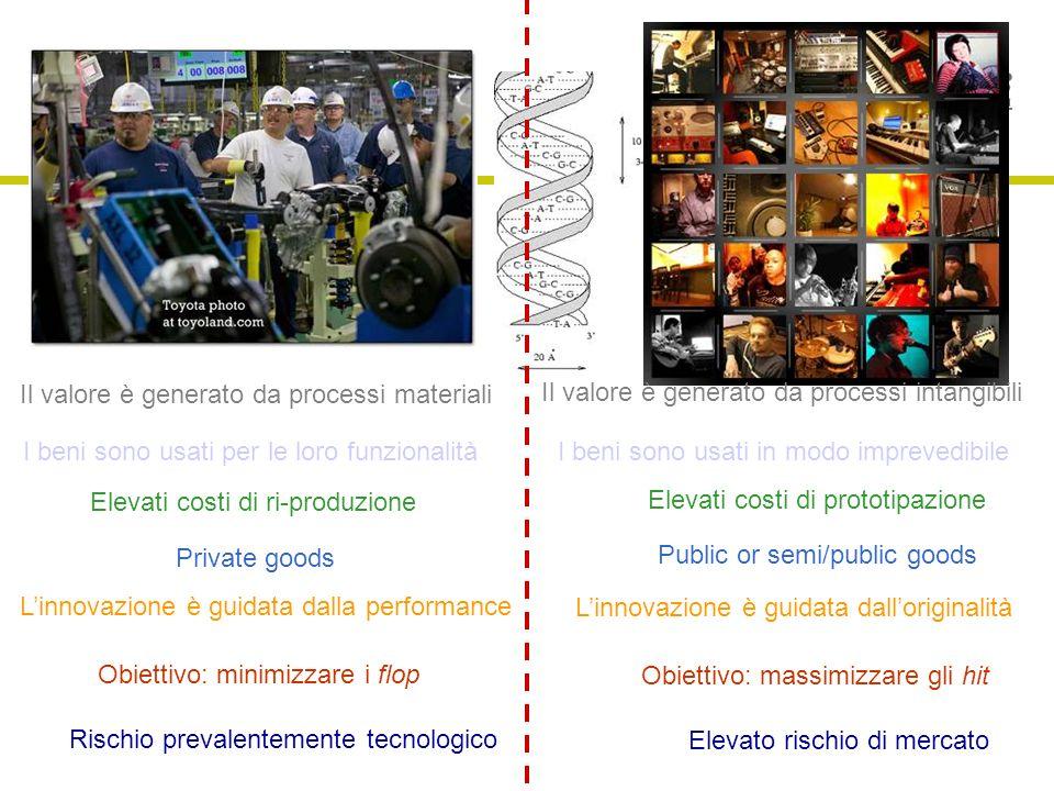 Marco Ricchetti Il valore è generato da processi materiali Il valore è generato da processi intangibili Elevati costi di ri-produzione Elevati costi d