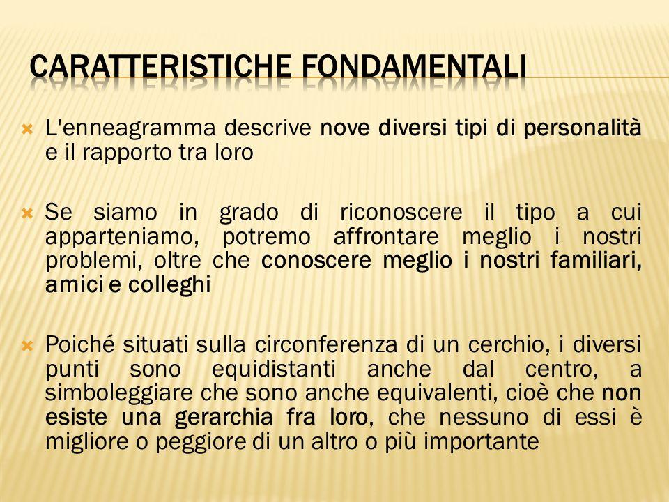 L'enneagramma descrive nove diversi tipi di personalità e il rapporto tra loro Se siamo in grado di riconoscere il tipo a cui apparteniamo, potremo af
