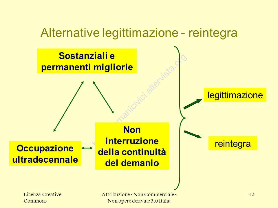 Licenza Creative Commons Attribuzione - Non Commerciale - Non opere derivate 3.0 Italia 12 http://demanicivici.altervista.org Alternative legittimazio