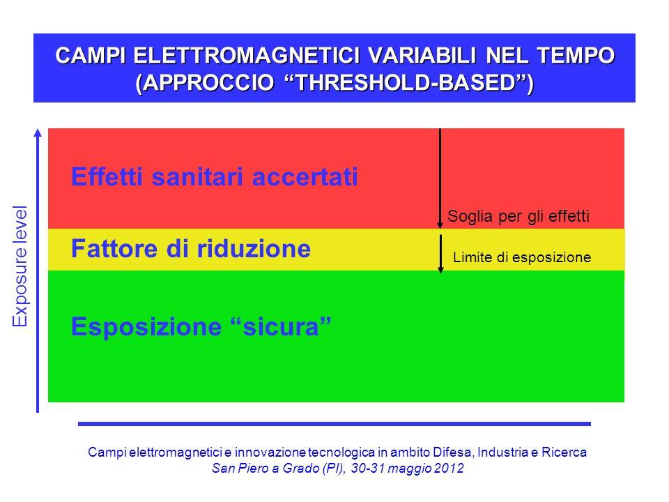 Campi elettromagnetici e innovazione tecnologica in ambito Difesa, Industria e Ricerca San Piero a Grado (PI), 30-31 maggio 2012 CAMPI ELETTROMAGNETIC