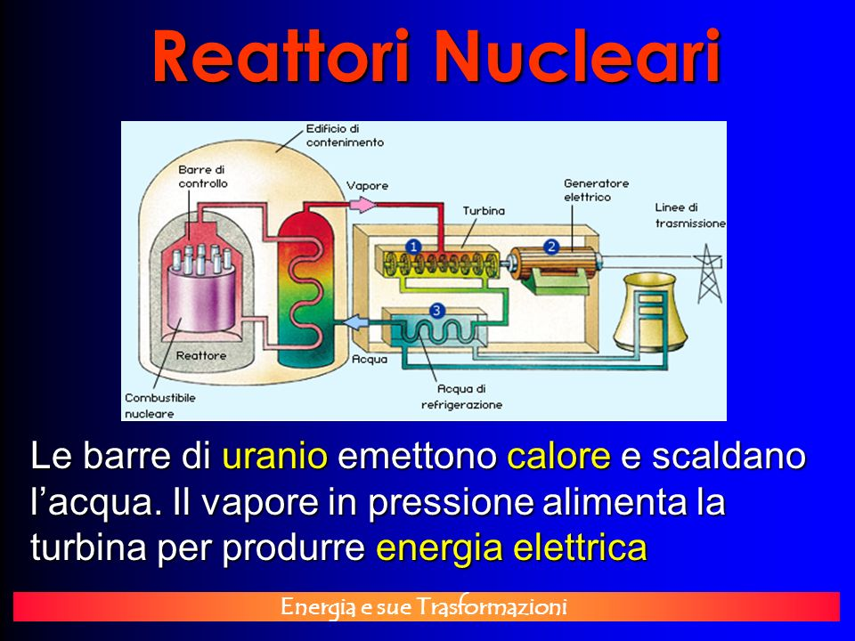 Energia e sue Trasformazioni Reattori Nucleari Le barre di uranio emettono calore e scaldano lacqua. Il vapore in pressione alimenta la turbina per pr