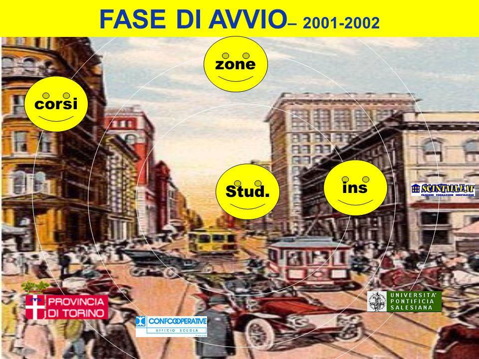 corsi ins Stud. FASE DI AVVIO – 2001-2002 zone
