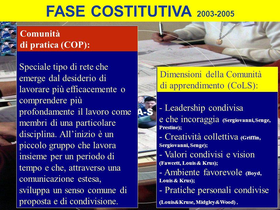 FASE COSTITUTIVA 2003-2005 A-S - Leadership condivisa e che incoraggia (Sergiovanni, Senge, Prestine); - Creatività collettiva (Griffin, Sergiovanni,