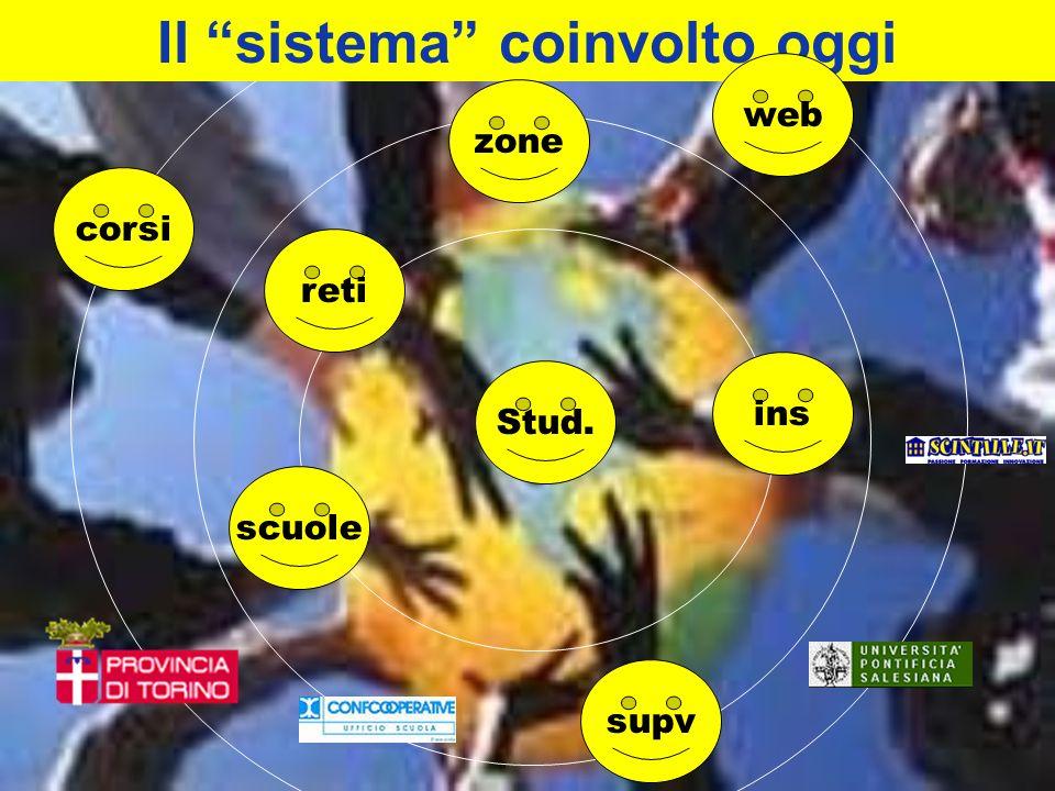 Il sistema coinvolto oggi corsi reti scuole supv ins web Stud. zone