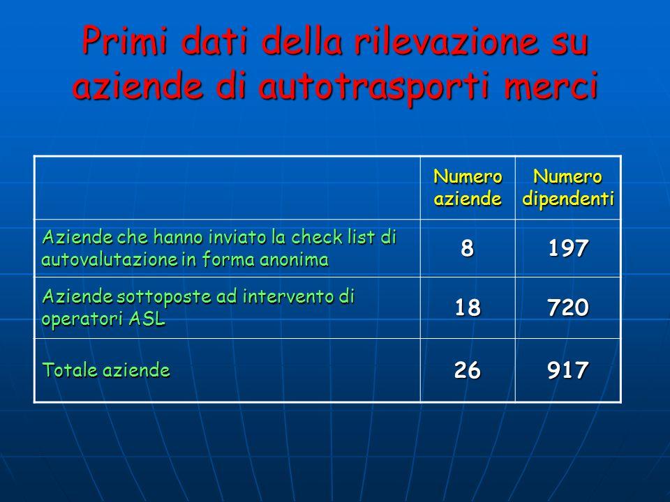 Primi dati della rilevazione su aziende di autotrasporti merci Numero aziende Numero dipendenti Aziende che hanno inviato la check list di autovalutaz