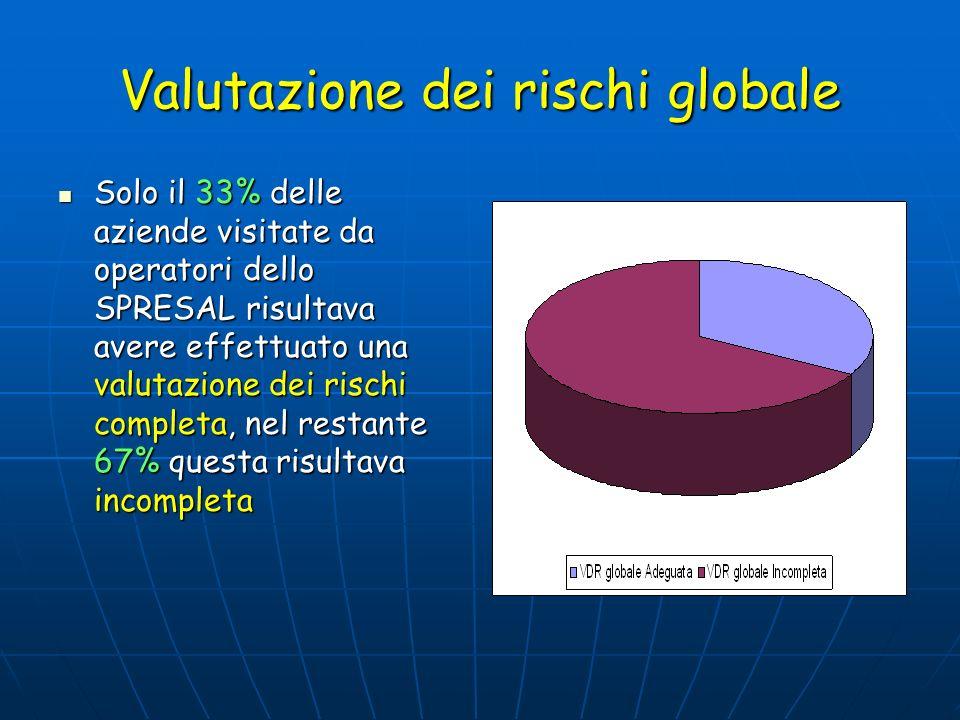 Valutazione dei rischi globale Solo il 33% delle aziende visitate da operatori dello SPRESAL risultava avere effettuato una valutazione dei rischi com