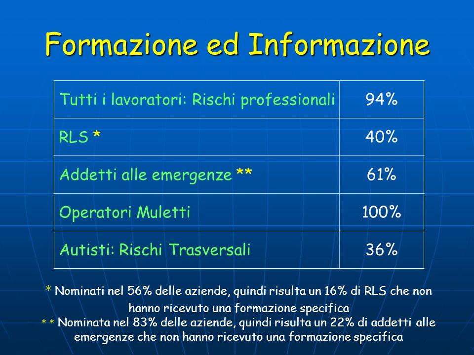 Formazione ed Informazione Tutti i lavoratori: Rischi professionali94% RLS *40% Addetti alle emergenze **61% Operatori Muletti100% Autisti: Rischi Tra
