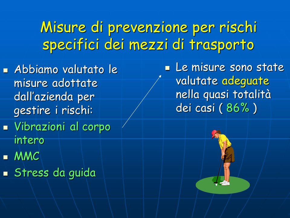 Misure di prevenzione per rischi specifici dei mezzi di trasporto Abbiamo valutato le misure adottate dallazienda per gestire i rischi: Abbiamo valuta