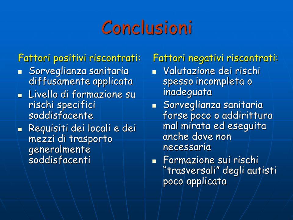 Conclusioni Fattori positivi riscontrati: Sorveglianza sanitaria diffusamente applicata Sorveglianza sanitaria diffusamente applicata Livello di forma