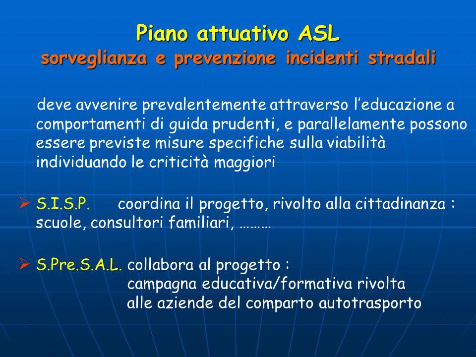 Piano attuativo ASL sorveglianza e prevenzione incidenti stradali deve avvenire prevalentemente attraverso leducazione a comportamenti di guida prudenti, e parallelamente possono essere previste misure specifiche sulla viabilità individuando le criticità maggiori S.I.S.P.
