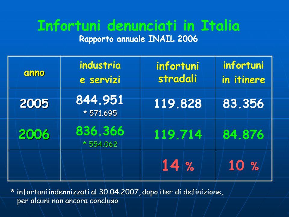 anno industria e servizi infortuni stradali infortuni in itinere 2005 844.951 * 571.695 119.82883.356 2006 836.366 * 554.062 119.71484.876 14 % 10 % Infortuni denunciati in Italia Rapporto annuale INAIL 2006 * infortuni indennizzati al 30.04.2007, dopo iter di definizione, per alcuni non ancora concluso