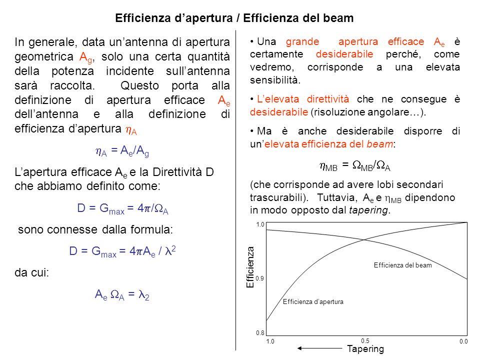 Efficienza dapertura / Efficienza del beam In generale, data unantenna di apertura geometrica A g, solo una certa quantità della potenza incidente sullantenna sarà raccolta.